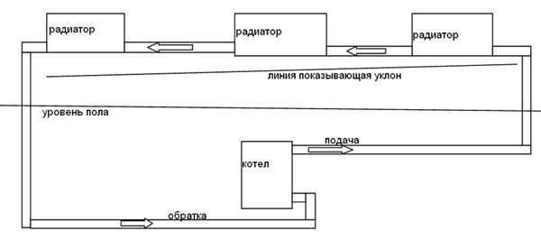 схема радиатора закрытого типа