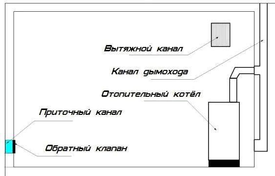 Схема основных компонентов пассивной вентиляции в котельной