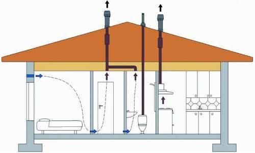 Вентиляция крыши в частном доме