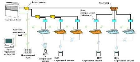Построение систем управления вентиляционным и климатическим оборудованием