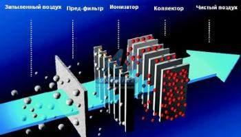 Как действуют системы вентиляции