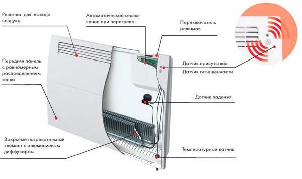 Устройство современного конвекторного обогревателя