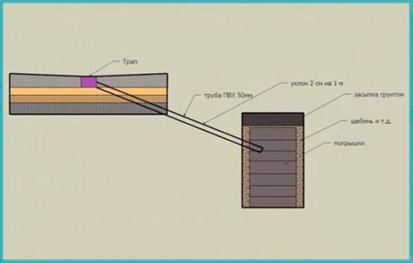 Устройство дренажной ямы с использованием автопокрышек